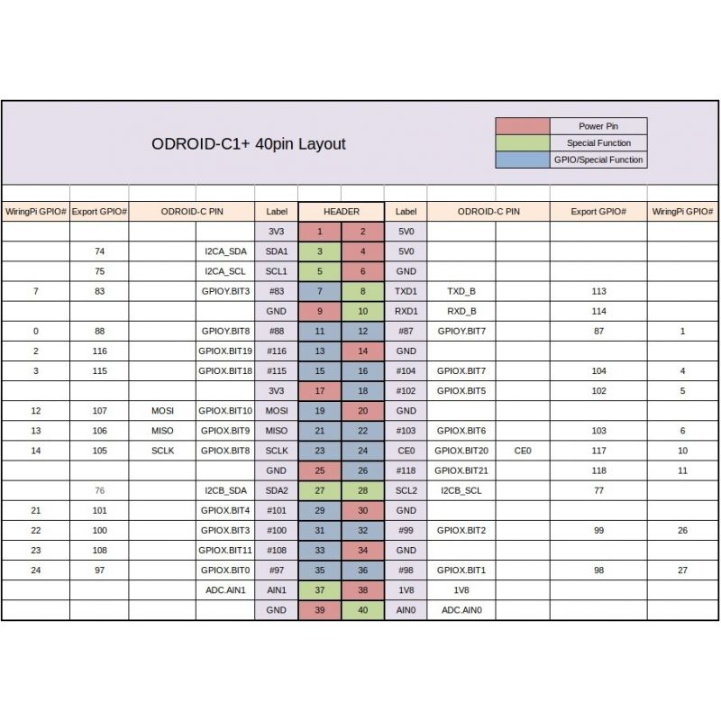 Tremendous Odroid C1 Mchobby Vente De Raspberry Pi Arduino Odroid Wiring 101 Swasaxxcnl