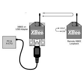 Logiciel de configuration XBee (X-CTU)