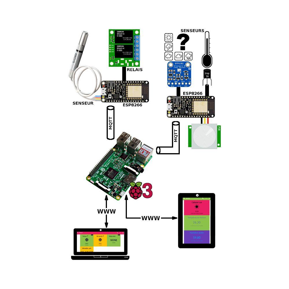 ▷ Book: Python, Raspberry Pi and Flask - Capture telemetric