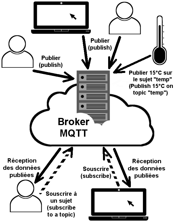 Description du broker MQTT