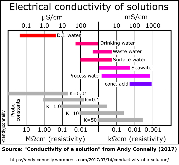 typical conductivity of solutions