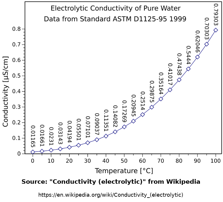 Electrical conductivity of solution and temperature