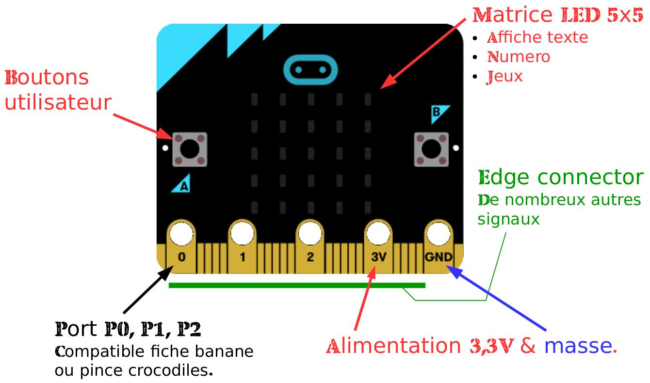 Micro:Bit description du matériel