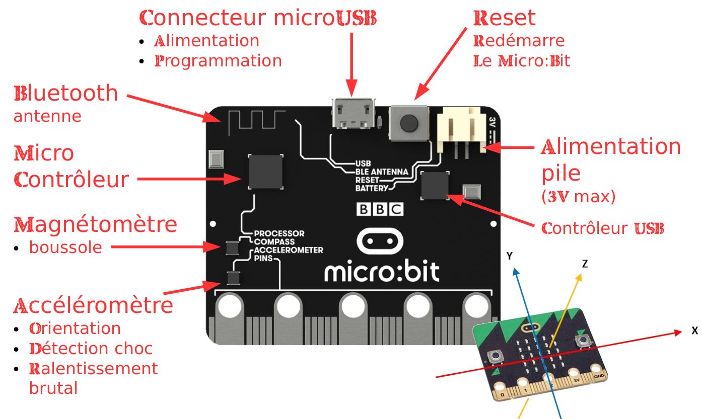 Micro:bit description de la carte