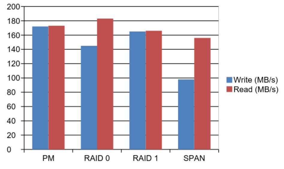 Performance des différents modes RAID sur le CloudShell