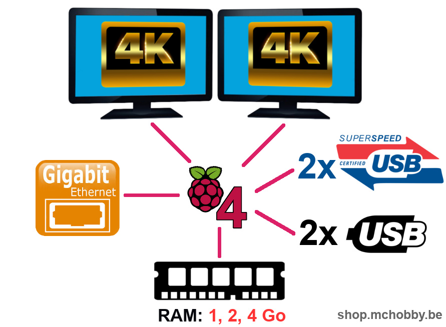Le Raspberry-Pi 4 en quelques mots