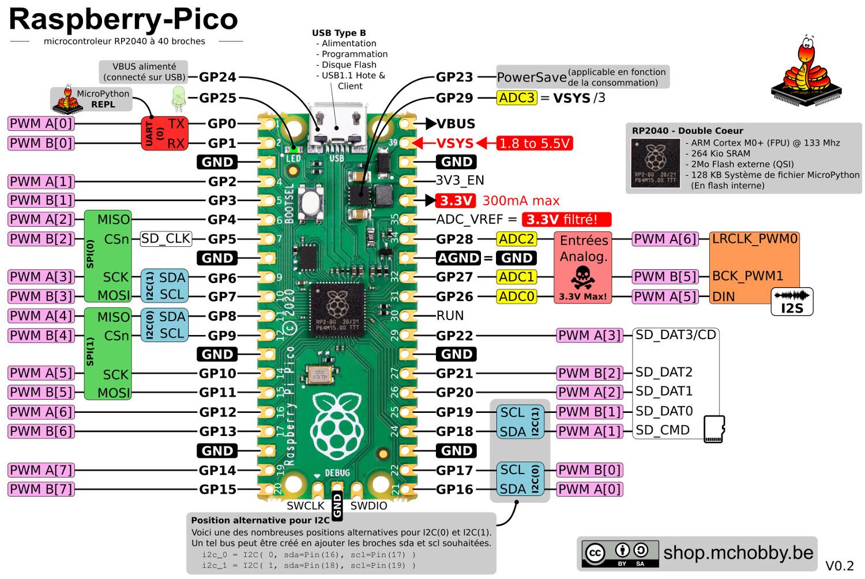 Brochage du RaspberryPi-Pico