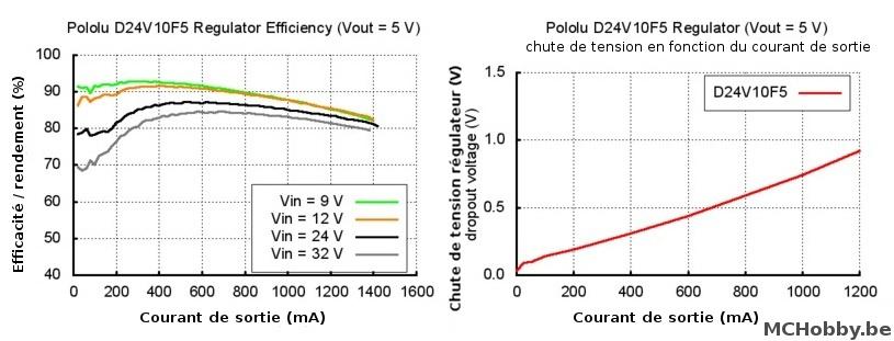 Cas spécifique du D24V10F5