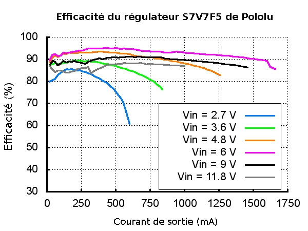Efficacité du regulateur S7V7F5