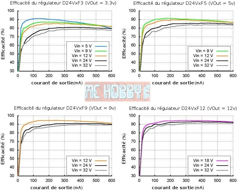 Efficacité du regulateur D24VxFyy