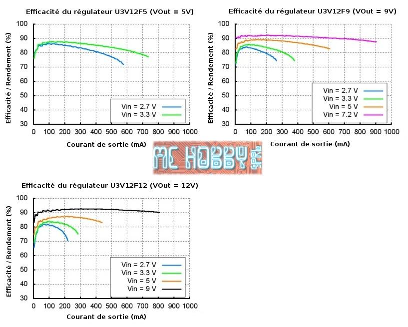 Efficacité du régulateur 9V Step up U3V12F9