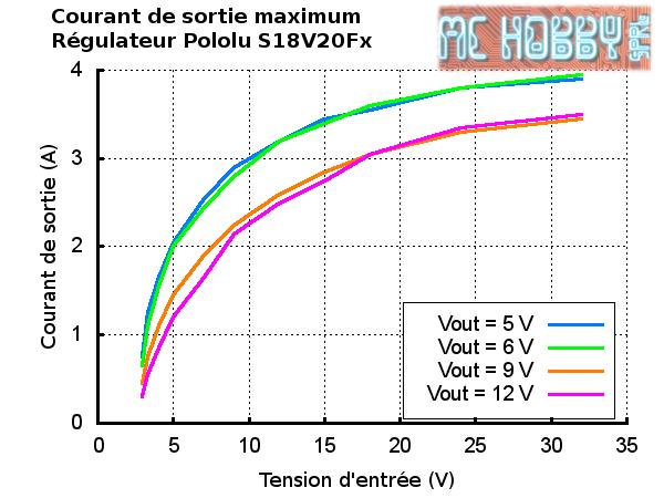 Courant de sortie maximum du S18V20F12 en fonction de la tension d'entrée