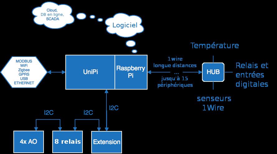 principe de fonctionnement d'UniPi
