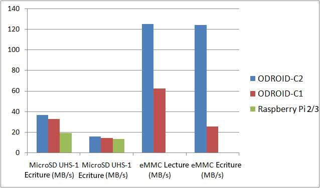 Comparatif ODROID C2 entre carte SD et eMMC pour ODROID C2 Medicacenter